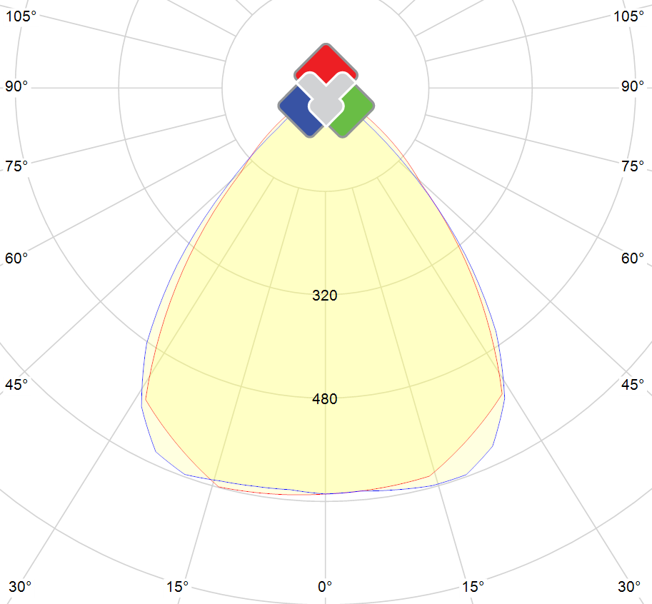Photometric polar diagram : BS-300W-BA-DW-90