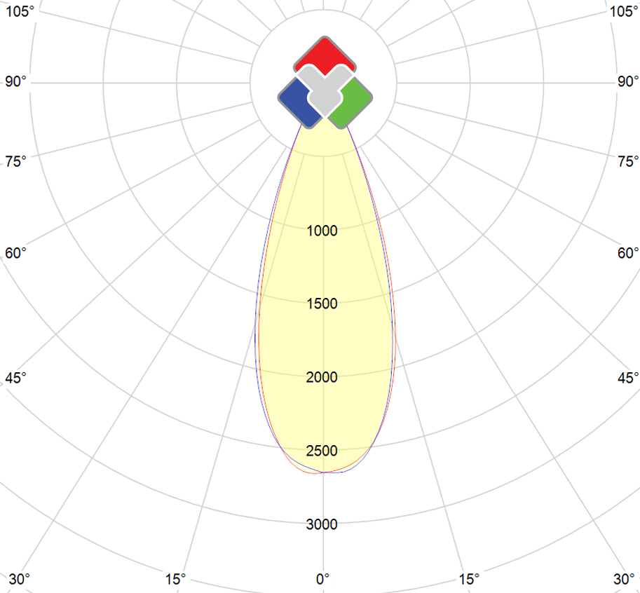 Photometric polar diagram : ELEG-25W-2700K-W-W-36