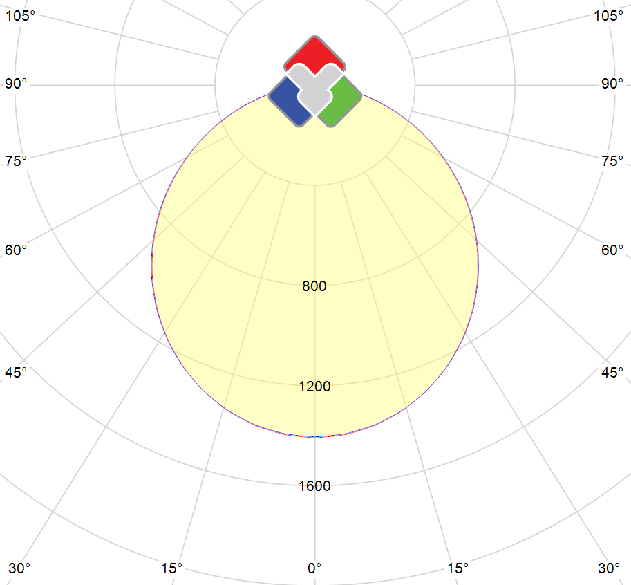 Photometric polar diagram : TFHFR-120x30-DW-1050-DIM