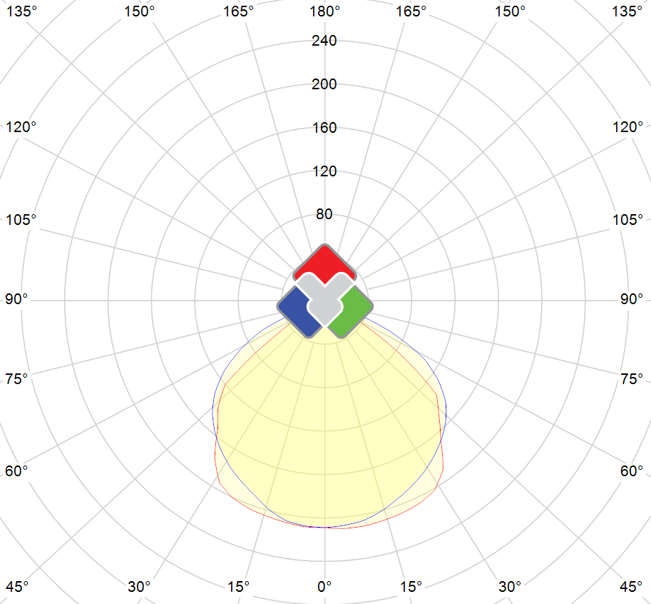 Photometric polar diagram : VSTND-10W-65-WW