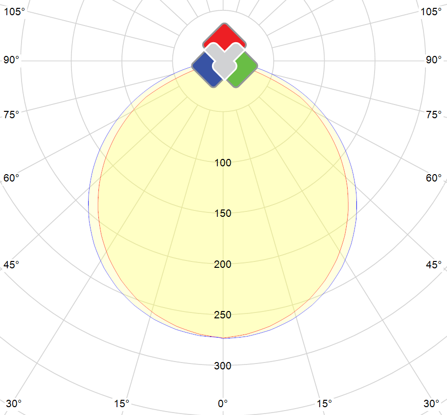 Photometric polar diagram : TFS-100-WW-24V