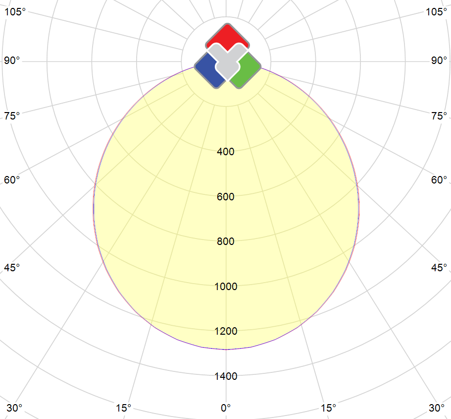 Photometric polar diagram : PV-5050-60-WW-20-